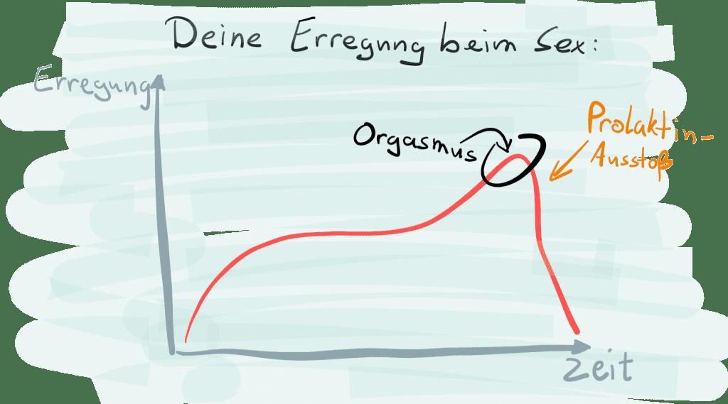 wege zu wichsen, multiple orgasmen